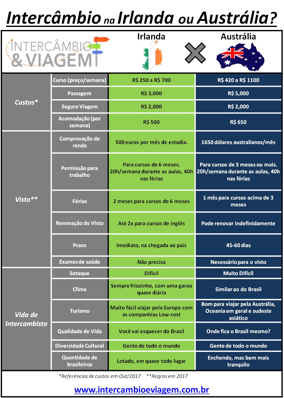 Intercâmbio na Irlanda ou Austrália - Tabela comparativa
